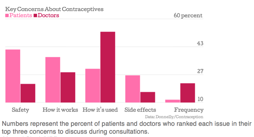 Doctors Dont Know What Women Want To Know About Birth Control